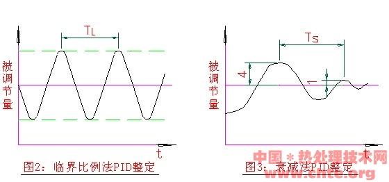 uUu中国热处理技术网  热处理行业的超级智库 CHTE 最全的热处理技术信息网站 热处理技术网 CHTE 4、PID调节作用(见图1)uUu中国热处理技术网  热处理行业的超级智库 CHTE 最全的热处理技术信息网站 热处理技术网 CHTE uUu中国热处理技术网  热处理行业的超级智库 CHTE 最全的热处理技术信息网站 热处理技术网 CHTE uUu中国热处理技术网  热处理行业的超级智库 CHTE 最全的热处理技术信息网站 热处理技术网 CHTE uUu中国热处理技术网  热处理行业的超级