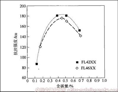 图3 合金化烧结钢FL42××与FL46××的含碳量对抗拉强度的影响。.jpg