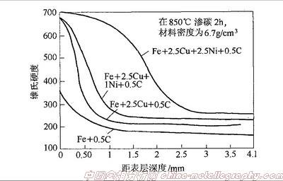 图4 铜含量和镍含量对烧结钢淬透性的影响.jpg