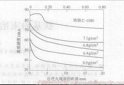 图2 烧结碳钢与常规C-1080碳钢的顶端淬火淬透性比较[2、3].jpg