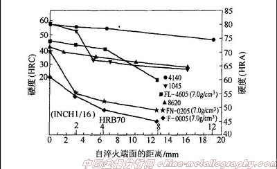 图5 粉末冶金钢与常规锻钢顶端淬火淬透性曲线比较[5].jpg